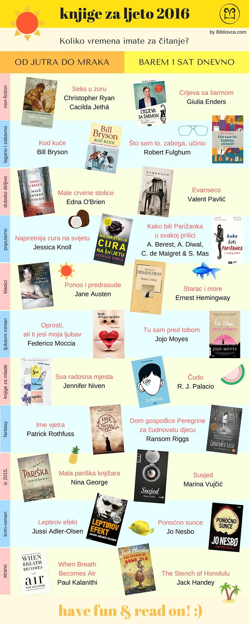 knjige za ljeto 2016